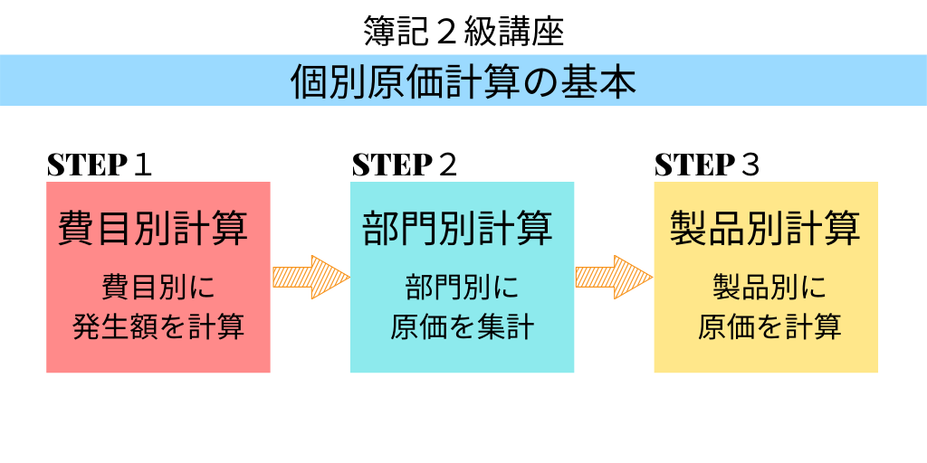 簿記2級講座個別原価計算の基本